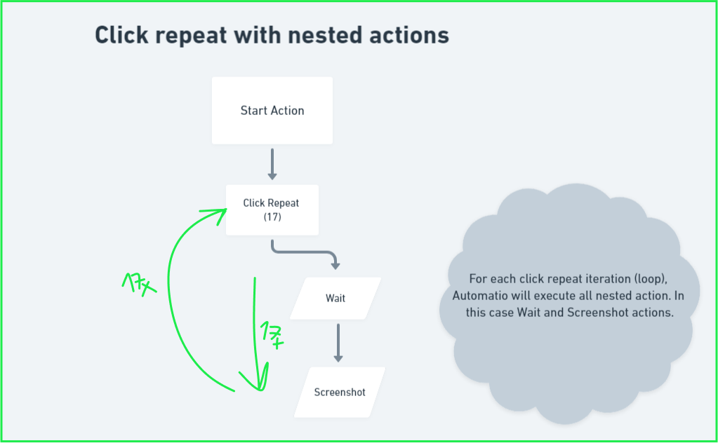 Click repeat and nested actions logic