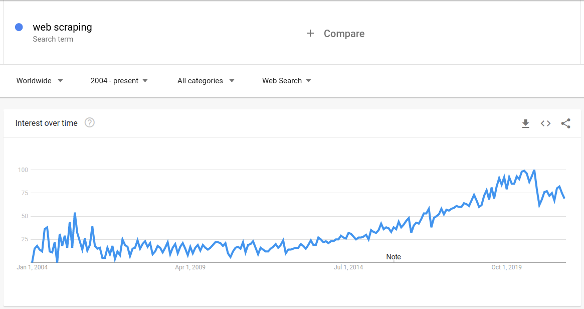 web scraping term on google trends